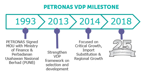 Local Bumiputera O&G vendors to benefit from PETRONAS-MED joint initiative